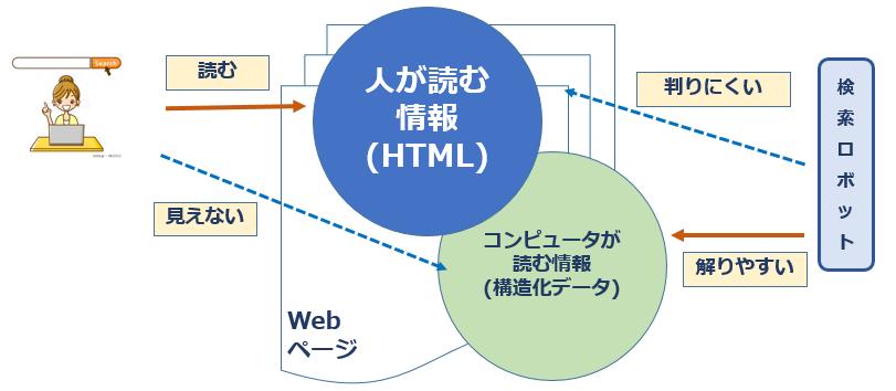 Google・Yahoo!で上位表示可能性を高める標準仕様「GS1 Web Vocabulary」とは?
