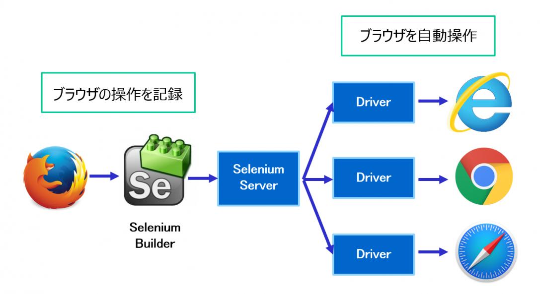 テスト自動化のためのフレームワーク① Selenium