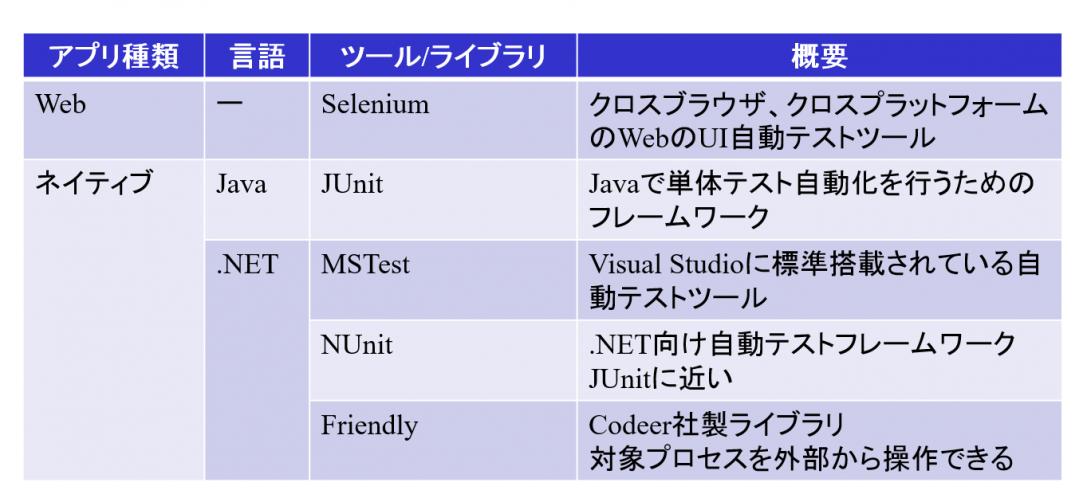 テスト自動化のためのフレームワーク