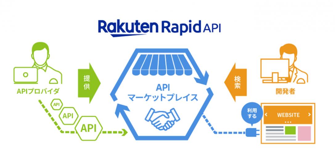 Rakuten Rapid APIを使ってみた