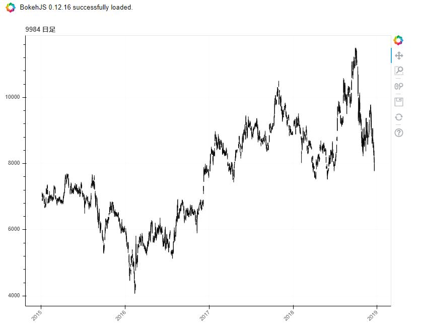 pythonを使って、日本株のチャートを作成してみた
