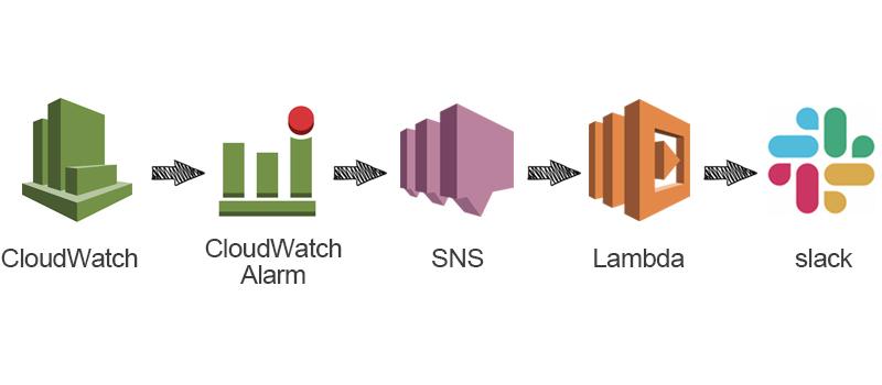 【AWS】CloudWatchアラーム通知をLambdaでSlack投稿する