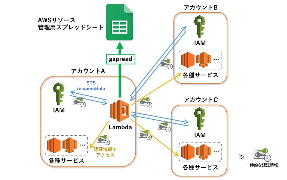 AWSリソースをLambda+Googleスプレッドシートで一括管理
