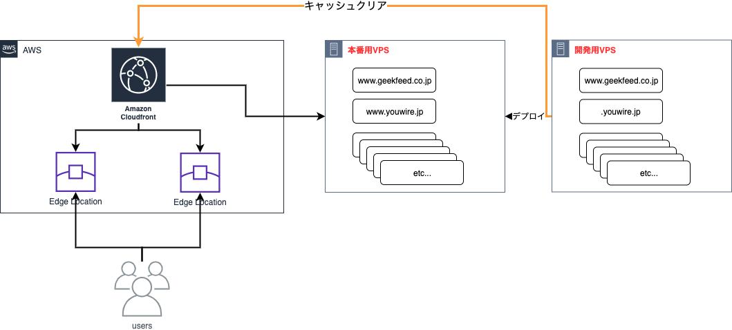 wordpressデプロイ時のcloudfrontキャッシュクリアを自動化する
