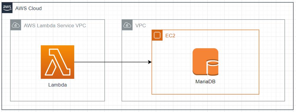 【AWS】LambdaをVPC内で実行し、EC2のMySQLにアクセスする