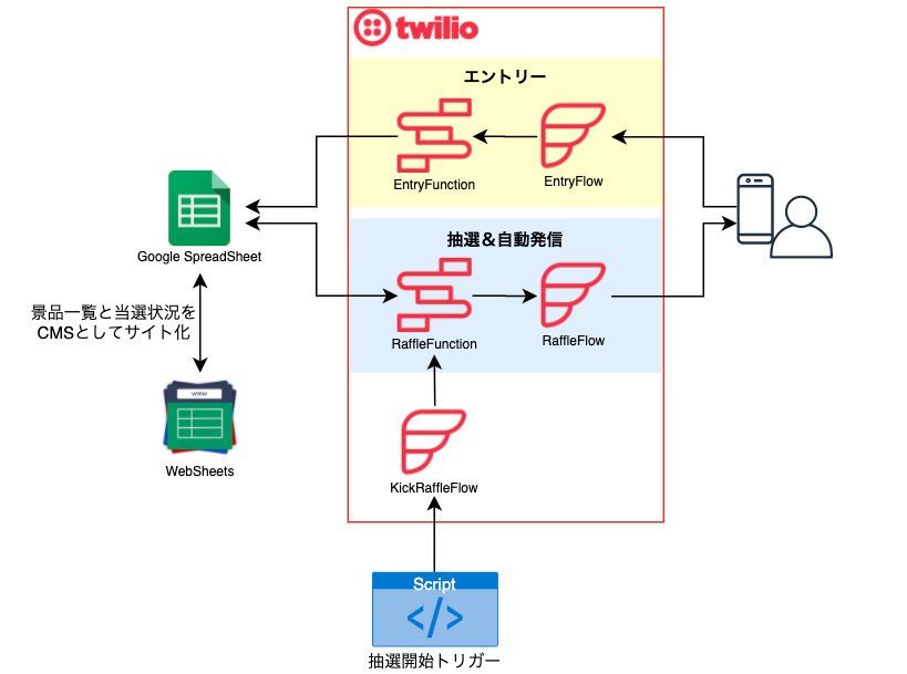 Twilio + Google SpreadSheet で忘年会に使える抽選アプリを作ってみた【前編】